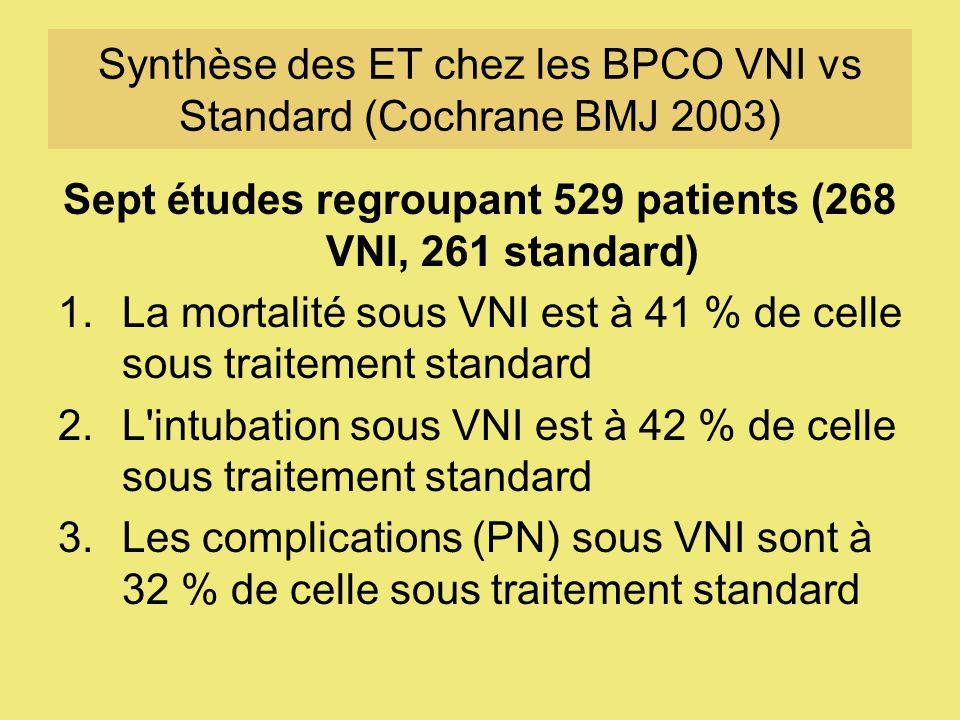 Synthèse des ET chez les BPCO VNI vs Standard (Cochrane BMJ 2003) Sept études regroupant 529 patients (268 VNI, 261 standard) 1.La mortalité sous VNI est à 41 % de celle sous traitement standard 2.L intubation sous VNI est à 42 % de celle sous traitement standard 3.Les complications (PN) sous VNI sont à 32 % de celle sous traitement standard