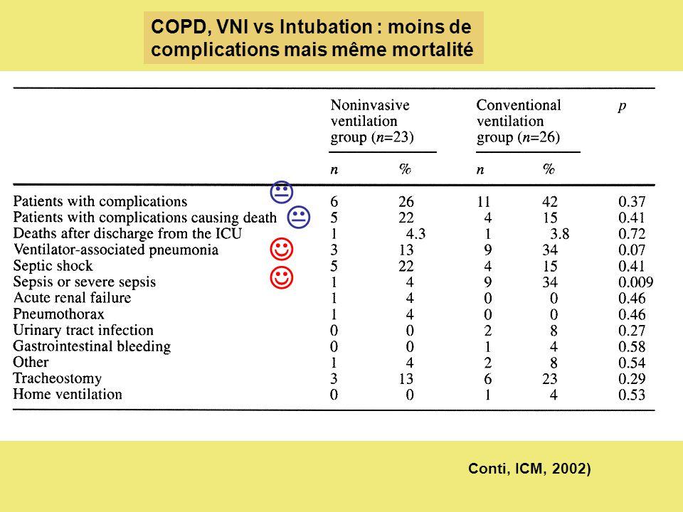 Conti, ICM, 2002) COPD, VNI vs Intubation : moins de complications mais même mortalité