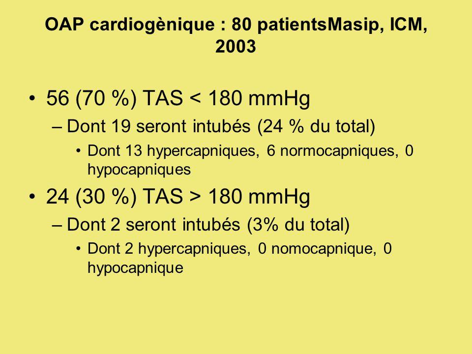 OAP cardiogènique : 80 patientsMasip, ICM, 2003 56 (70 %) TAS < 180 mmHg –Dont 19 seront intubés (24 % du total) Dont 13 hypercapniques, 6 normocapniques, 0 hypocapniques 24 (30 %) TAS > 180 mmHg –Dont 2 seront intubés (3% du total) Dont 2 hypercapniques, 0 nomocapnique, 0 hypocapnique