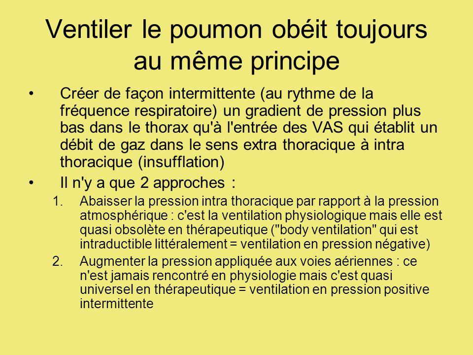 Ventiler le poumon obéit toujours au même principe Créer de façon intermittente (au rythme de la fréquence respiratoire) un gradient de pression plus