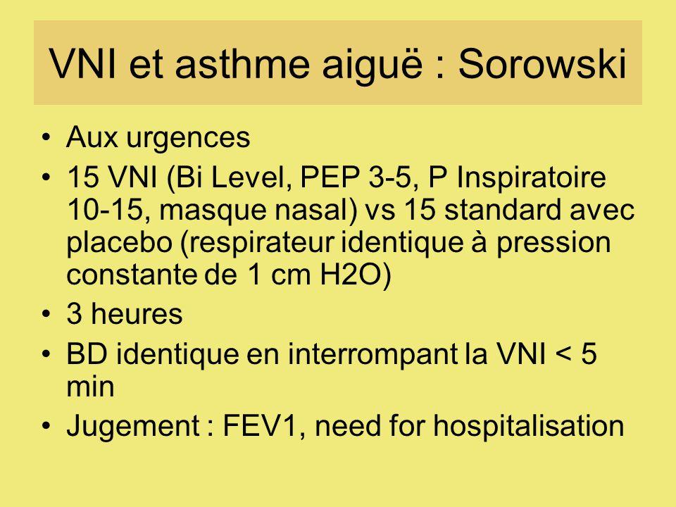 VNI et asthme aiguë : Sorowski Aux urgences 15 VNI (Bi Level, PEP 3-5, P Inspiratoire 10-15, masque nasal) vs 15 standard avec placebo (respirateur identique à pression constante de 1 cm H2O) 3 heures BD identique en interrompant la VNI < 5 min Jugement : FEV1, need for hospitalisation