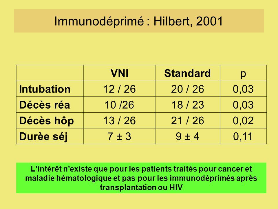 Immunodéprimé : Hilbert, 2001 VNIStandardp Intubation12 / 2620 / 260,03 Décès réa10 /2618 / 230,03 Décès hôp13 / 2621 / 260,02 Durèe séj7 ± 39 ± 40,11 L intérêt n existe que pour les patients traités pour cancer et maladie hématologique et pas pour les immunodéprimés après transplantation ou HIV
