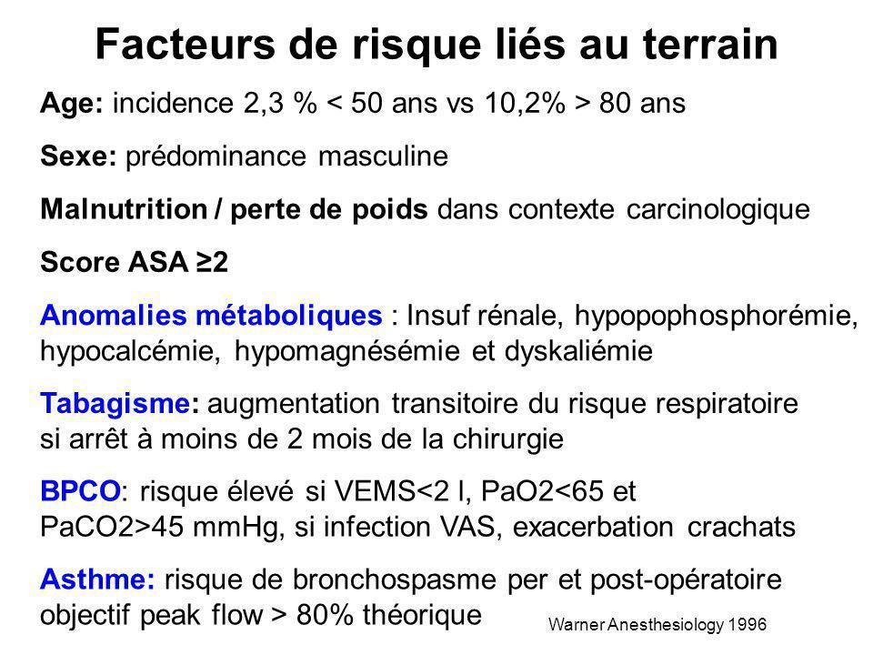 Age: incidence 2,3 % 80 ans Sexe: prédominance masculine Malnutrition / perte de poids dans contexte carcinologique Score ASA 2 Anomalies métaboliques