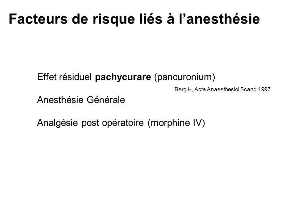 Facteurs de risque liés à lanesthésie Effet résiduel pachycurare (pancuronium) Anesthésie Générale Analgésie post opératoire (morphine IV) Berg H, Act