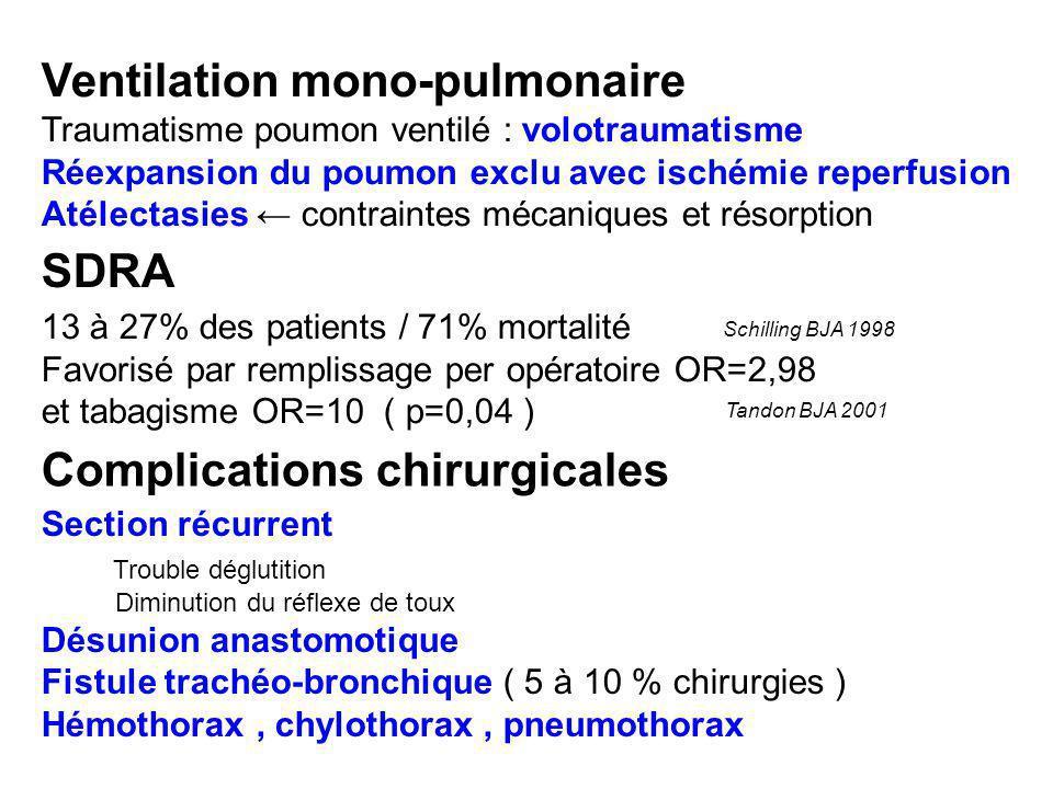 Traumatisme poumon ventilé : volotraumatisme Réexpansion du poumon exclu avec ischémie reperfusion Atélectasies contraintes mécaniques et résorption 1