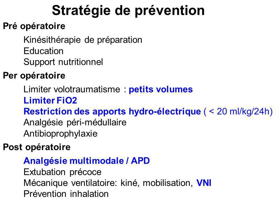Kinésithérapie de préparation Education Support nutritionnel Pré opératoire Limiter volotraumatisme : petits volumes Limiter FiO2 Restriction des appo