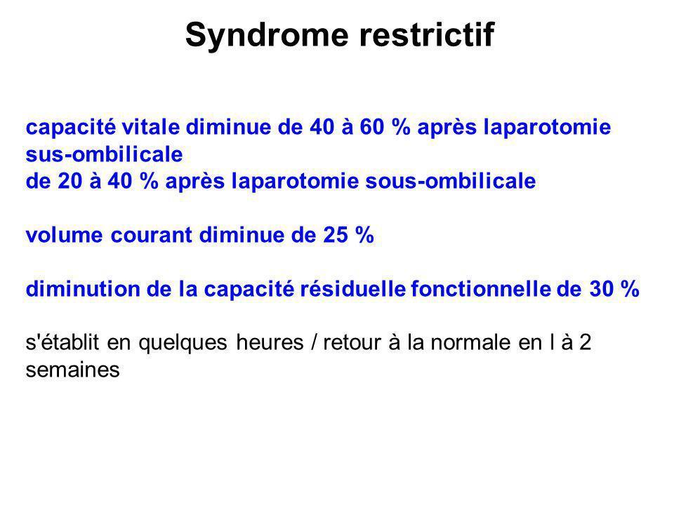 capacité vitale diminue de 40 à 60 % après laparotomie sus-ombilicale de 20 à 40 % après laparotomie sous-ombilicale volume courant diminue de 25 % di