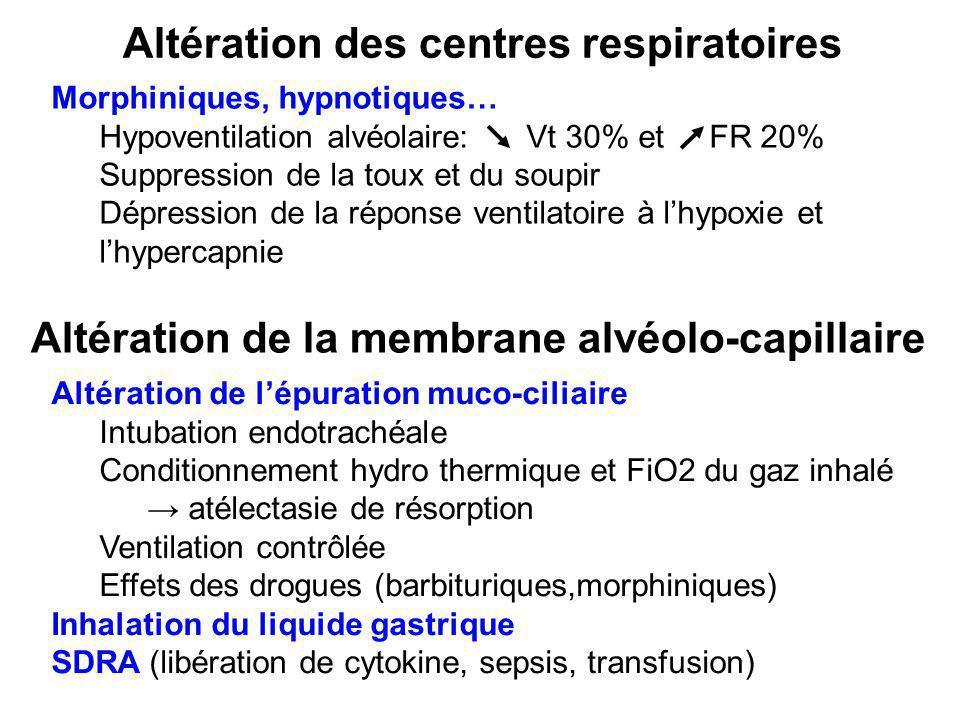 Altération des centres respiratoires Morphiniques, hypnotiques… Hypoventilation alvéolaire: Vt 30% et FR 20% Suppression de la toux et du soupir Dépre