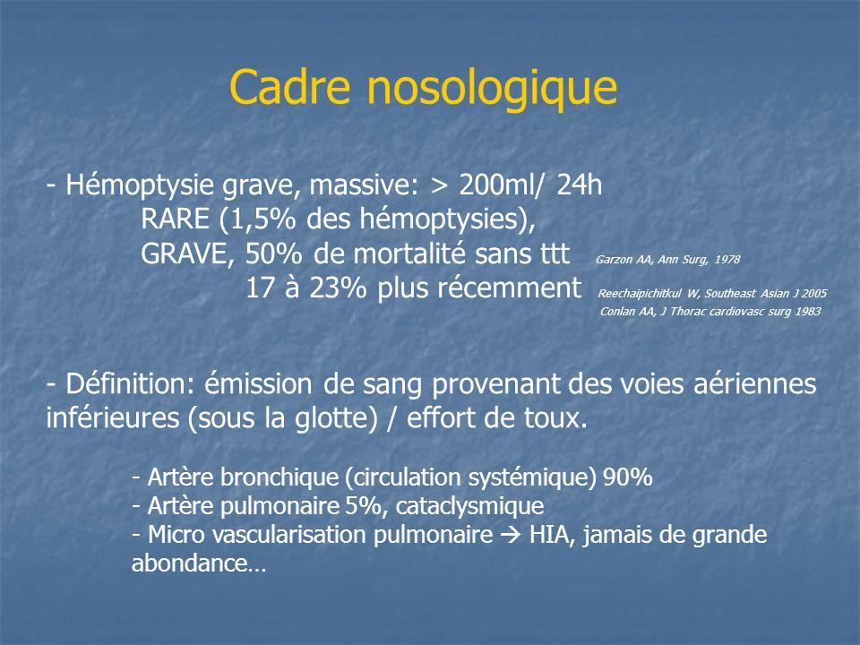 Cadre nosologique - Hémoptysie grave, massive: > 200ml/ 24h RARE (1,5% des hémoptysies), GRAVE, 50% de mortalité sans ttt Garzon AA, Ann Surg, 1978 17