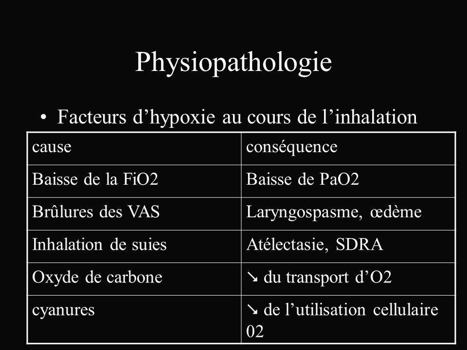 Physiopathologie Facteurs dhypoxie au cours de linhalation causeconséquence Baisse de la FiO2Baisse de PaO2 Brûlures des VASLaryngospasme, œdème Inhal