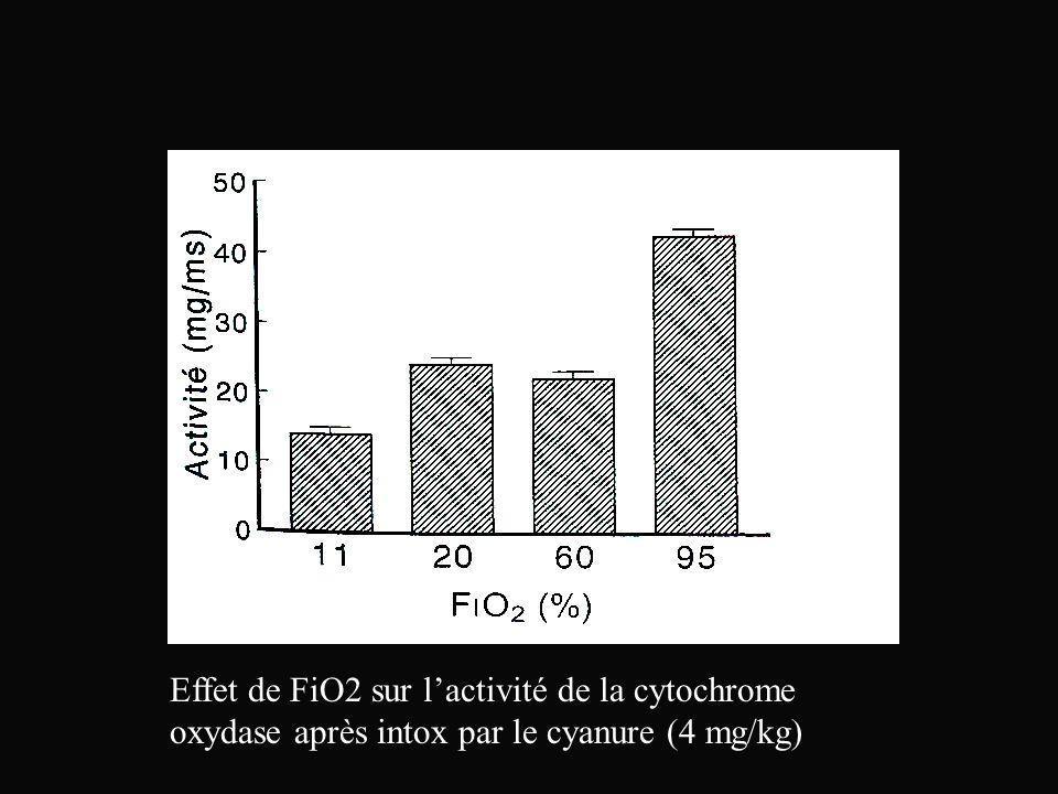 Effet de FiO2 sur lactivité de la cytochrome oxydase après intox par le cyanure (4 mg/kg)