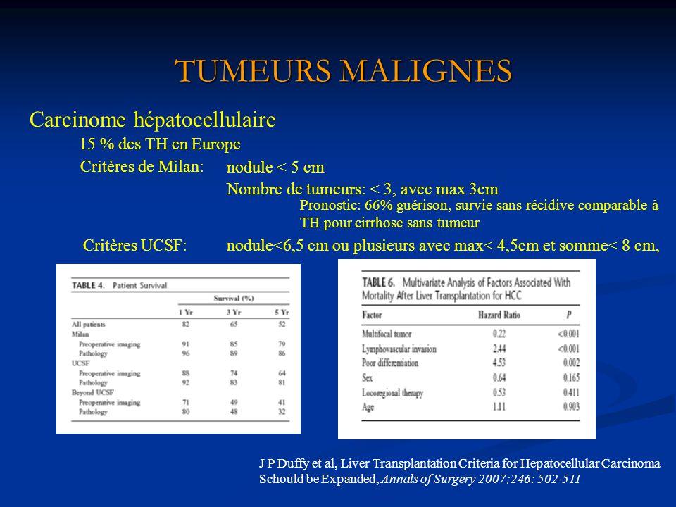 TUMEURS MALIGNES Carcinome hépatocellulaire 15 % des TH en Europe Critères de Milan: nodule < 5 cm Nombre de tumeurs: < 3, avec max 3cm Pronostic: 66%