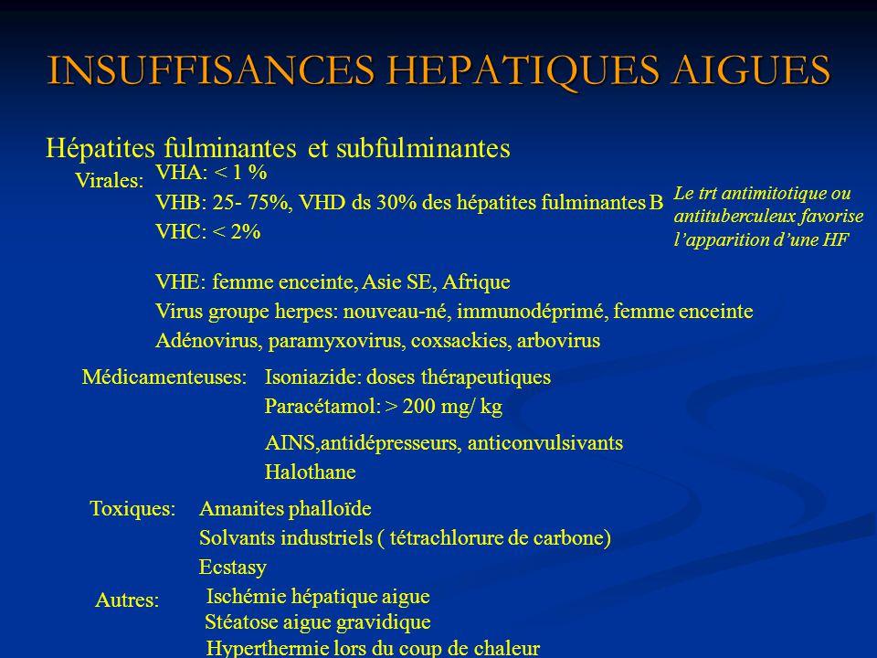 INSUFFISANCES HEPATIQUES AIGUES Hépatites fulminantes et subfulminantes Virales: VHA: < 1 % VHB: 25- 75%, VHD ds 30% des hépatites fulminantes B VHC: