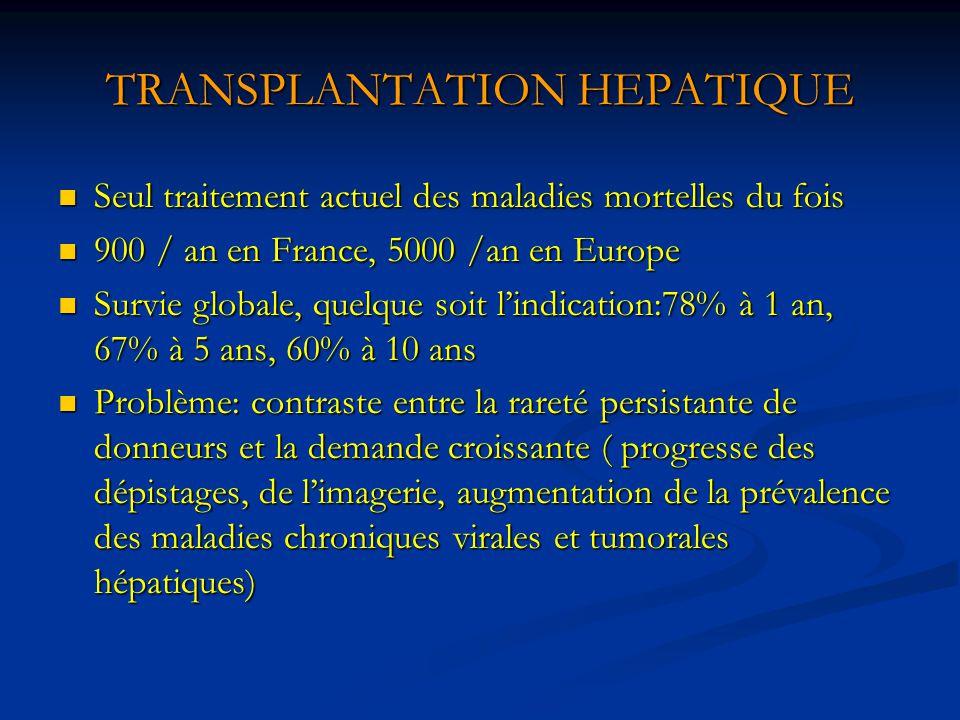 TRANSPLANTATION HEPATIQUE Seul traitement actuel des maladies mortelles du fois Seul traitement actuel des maladies mortelles du fois 900 / an en Fran