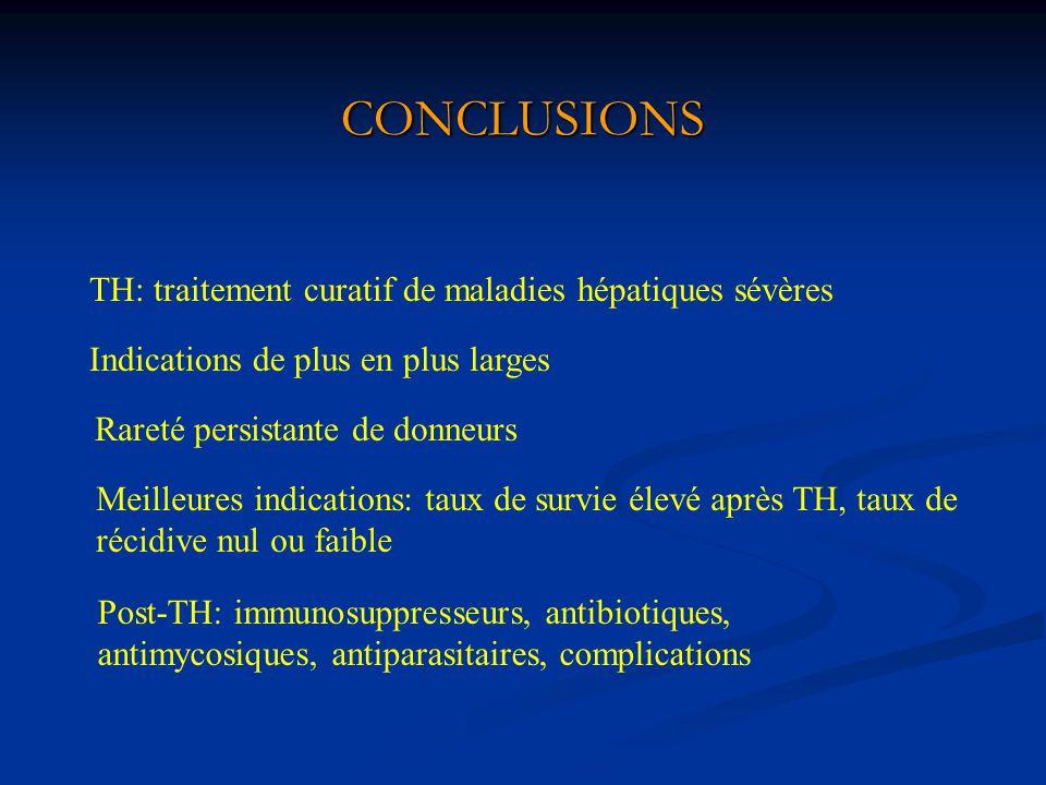 CONCLUSIONS TH: traitement curatif de maladies hépatiques sévères Indications de plus en plus larges Rareté persistante de donneurs Meilleures indicat