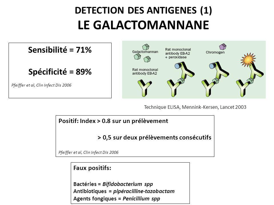 Positif: Index > 0.8 sur un prélèvement > 0,5 sur deux prélèvements consécutifs Pfeiffer et al, Clin Infect Dis 2006 DETECTION DES ANTIGENES (1) LE GA