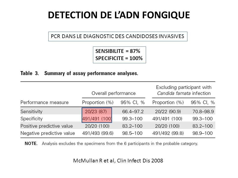 McMullan R et al, Clin Infect Dis 2008 PCR DANS LE DIAGNOSTIC DES CANDIDOSES INVASIVES DETECTION DE LADN FONGIQUE SENSIBILITE = 87% SPECIFICITE = 100%