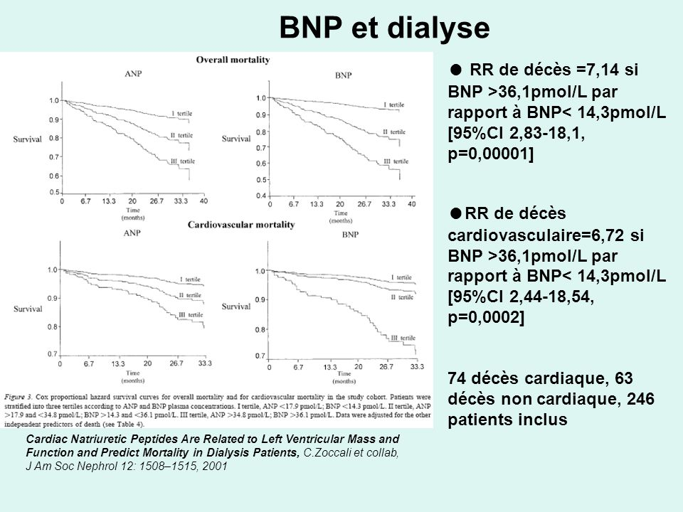 BNP et dialyse Cardiac Natriuretic Peptides Are Related to Left Ventricular Mass and Function and Predict Mortality in Dialysis Patients, C.Zoccali et