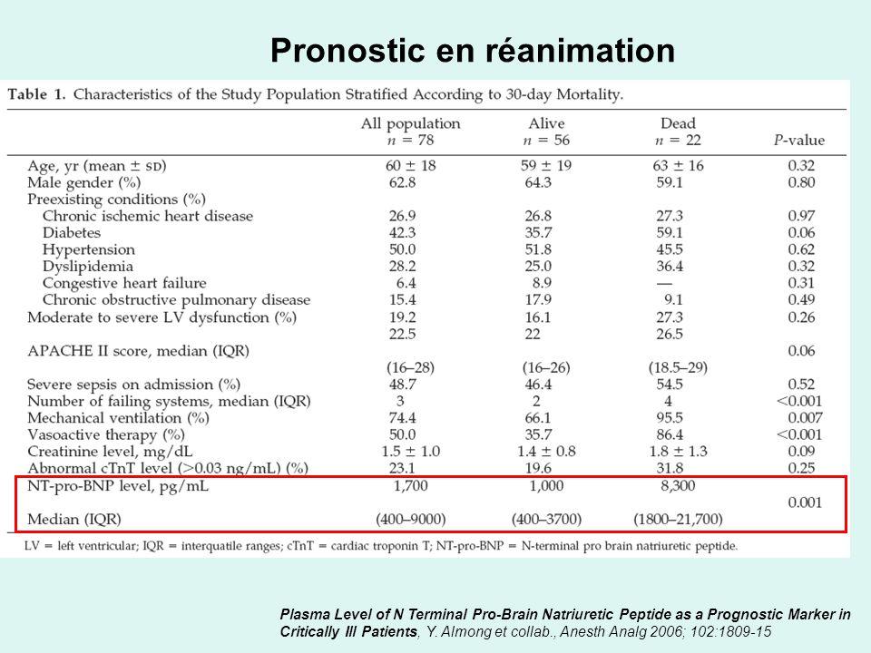 BNP et dialyse Cardiac Natriuretic Peptides Are Related to Left Ventricular Mass and Function and Predict Mortality in Dialysis Patients, C.Zoccali et collab, J Am Soc Nephrol 12: 1508–1515, 2001 RR de décès =7,14 si BNP >36,1pmol/L par rapport à BNP< 14,3pmol/L [95%CI 2,83-18,1, p=0,00001] RR de décès cardiovasculaire=6,72 si BNP >36,1pmol/L par rapport à BNP< 14,3pmol/L [95%CI 2,44-18,54, p=0,0002] 74 décès cardiaque, 63 décès non cardiaque, 246 patients inclus