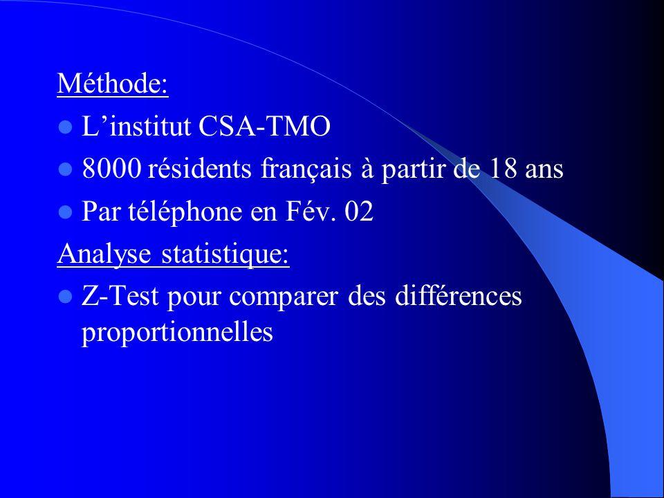 Méthode: Linstitut CSA-TMO 8000 résidents français à partir de 18 ans Par téléphone en Fév. 02 Analyse statistique: Z-Test pour comparer des différenc