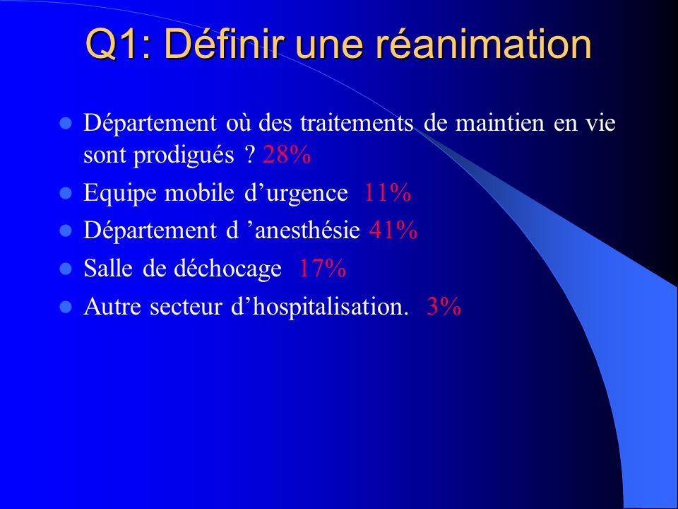Q1: Définir une réanimation Département où des traitements de maintien en vie sont prodigués ? 28% Equipe mobile durgence 11% Département d anesthésie