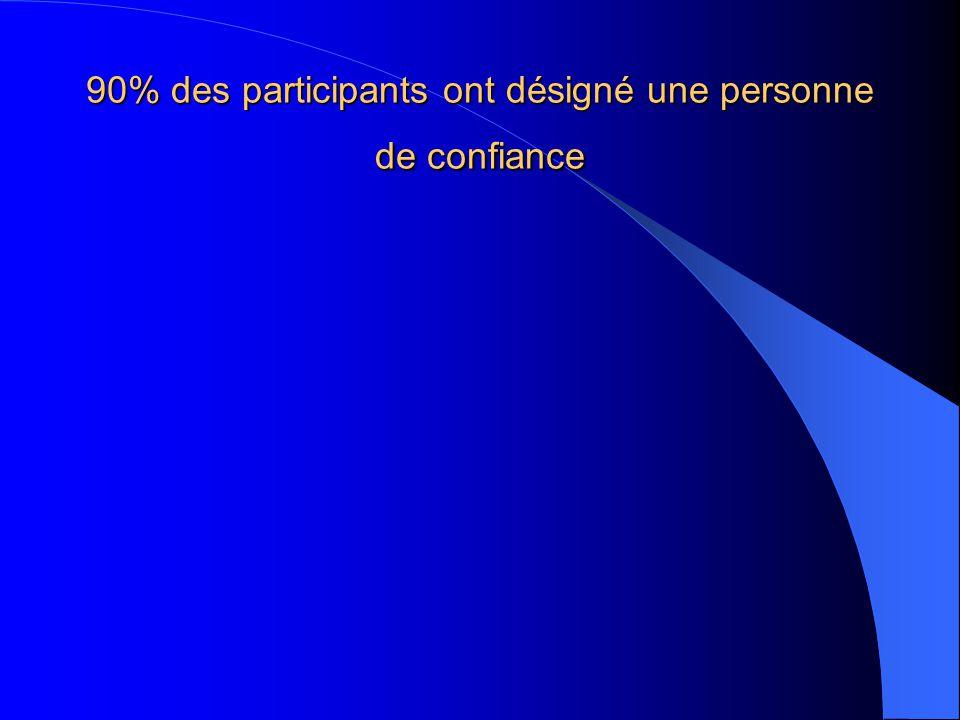 90% des participants ont désigné une personne de confiance