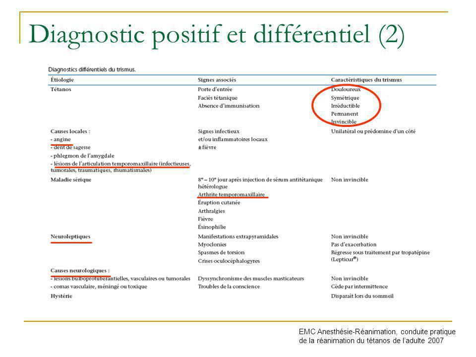 Diagnostic positif et différentiel (2) EMC Anesthésie-Réanimation, conduite pratique de la réanimation du tétanos de ladulte 2007