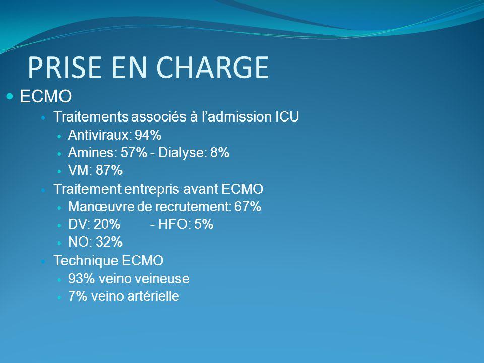 PRISE EN CHARGE ECMO Traitements associés à ladmission ICU Antiviraux: 94% Amines: 57%- Dialyse: 8% VM: 87% Traitement entrepris avant ECMO Manœuvre d