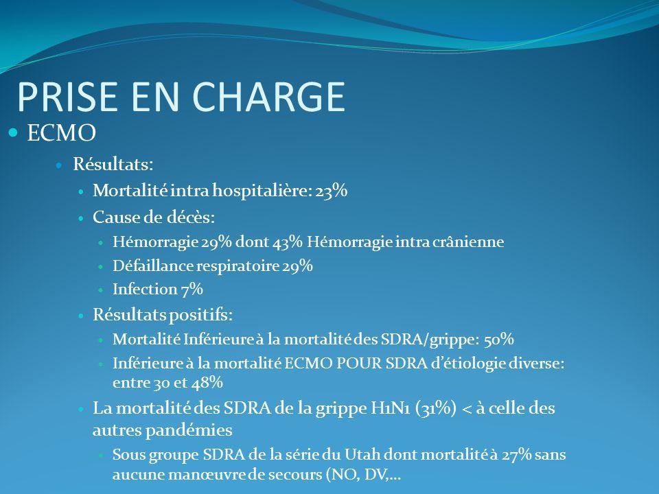 PRISE EN CHARGE ECMO Résultats: Mortalité intra hospitalière: 23% Cause de décès: Hémorragie 29% dont 43% Hémorragie intra crânienne Défaillance respi