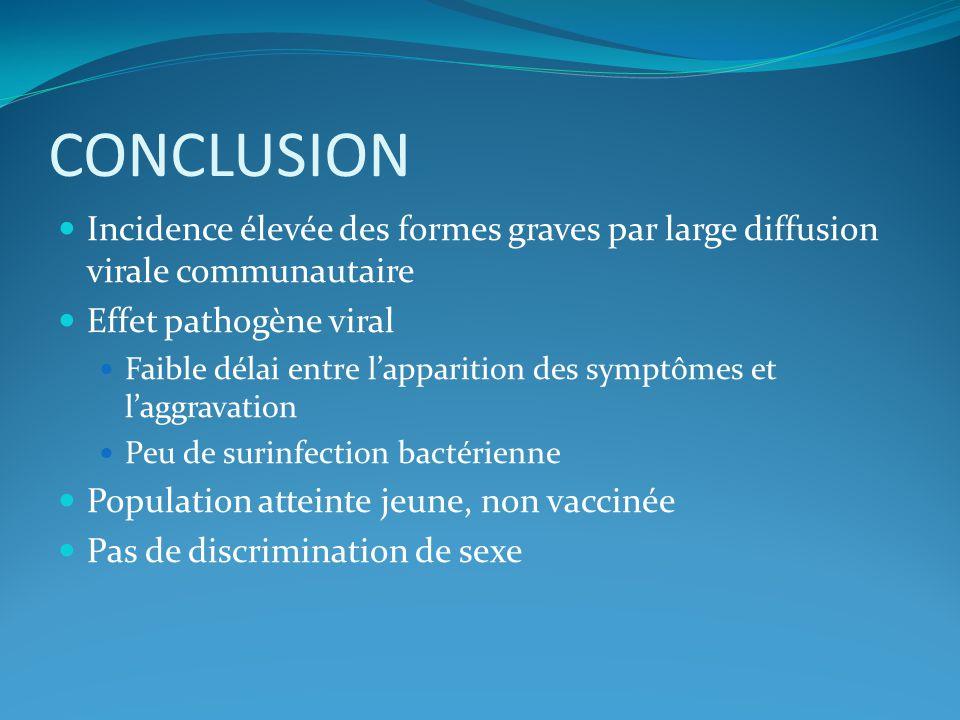 CONCLUSION Incidence élevée des formes graves par large diffusion virale communautaire Effet pathogène viral Faible délai entre lapparition des symptô
