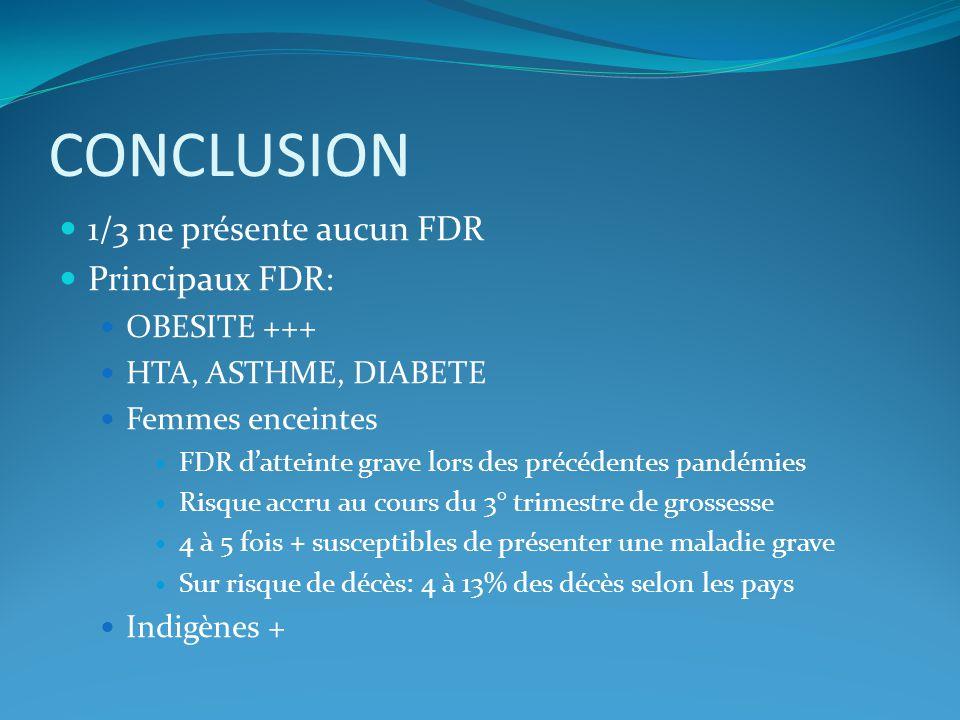 CONCLUSION 1/3 ne présente aucun FDR Principaux FDR: OBESITE +++ HTA, ASTHME, DIABETE Femmes enceintes FDR datteinte grave lors des précédentes pandém