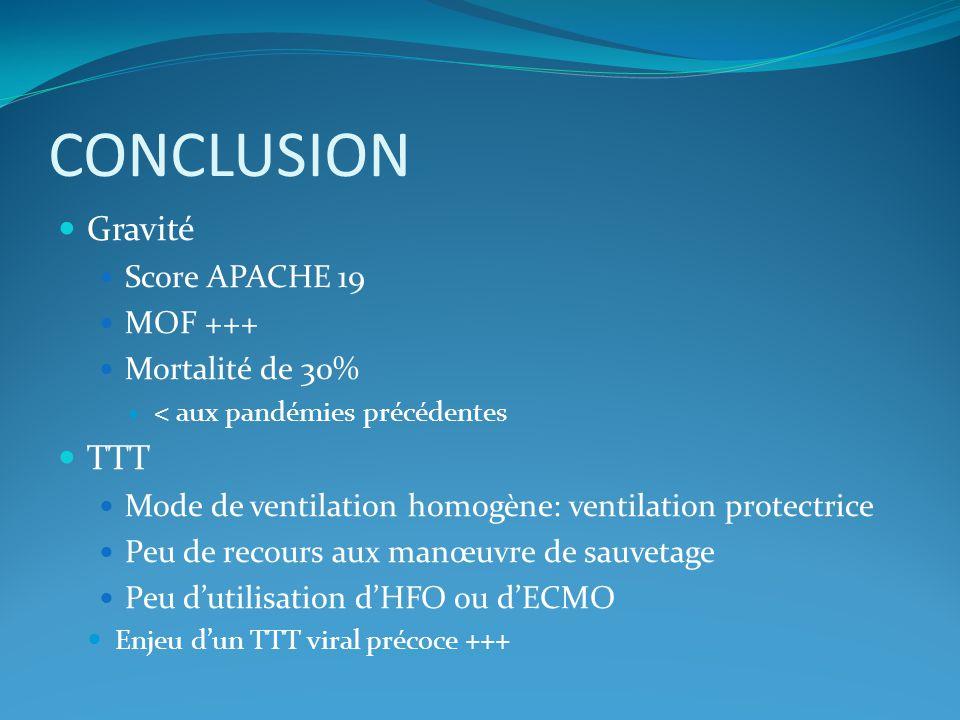 CONCLUSION Gravité Score APACHE 19 MOF +++ Mortalité de 30% < aux pandémies précédentes TTT Mode de ventilation homogène: ventilation protectrice Peu