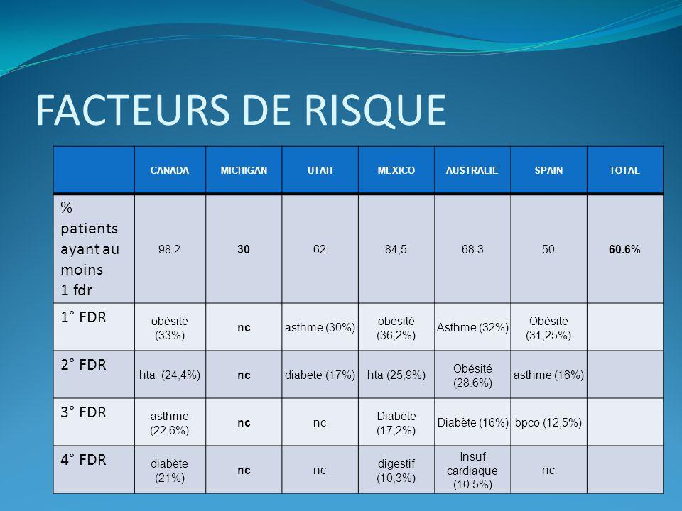FACTEURS DE RISQUE CANADAMICHIGANUTAHMEXICOAUSTRALIESPAINTOTAL % patients ayant au moins 1 fdr 98,2306284,568.35060.6% 1° FDR obésité (33%) ncasthme (