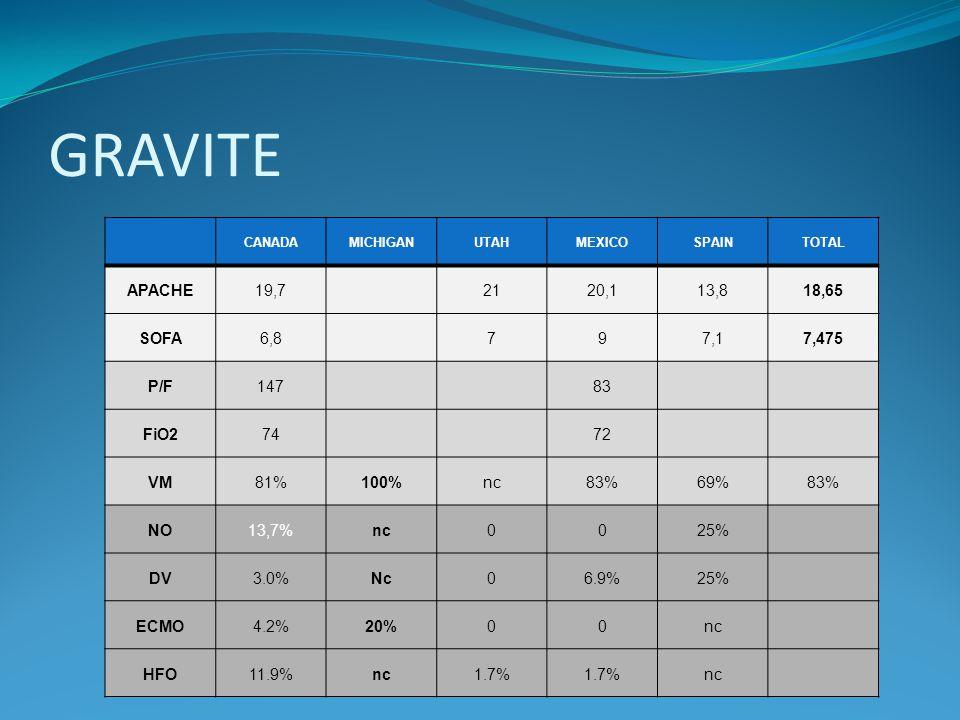 PRISE EN CHARGE ECMO Etude observationnelle rétrospective Description de 68 patients adultes et enfants avec grippe H1N1 et SDRA traités par ECMO entre le 01/06 et le 31/08 dans 15 ICUs Age moyen: 34 ans 50% dhommes; 16% de Femmes enceintes FDR: Obésité (50%); asthme (28%) et diabète (15%)