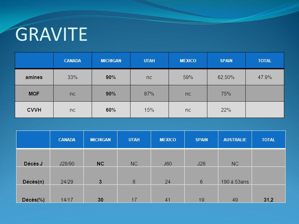 PRISE EN CHARGE ECMO Traitements associés à ladmission ICU Antiviraux: 94% Amines: 57%- Dialyse: 8% VM: 87% Traitement entrepris avant ECMO Manœuvre de recrutement: 67% DV: 20%- HFO: 5% NO: 32% Technique ECMO 93% veino veineuse 7% veino artérielle