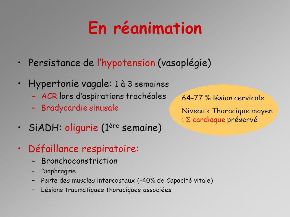 En réanimation Persistance de lhypotension (vasoplégie) Hypertonie vagale: 1 à 3 semaines –ACR lors daspirations trachéales –Bradycardie sinusale SiAD