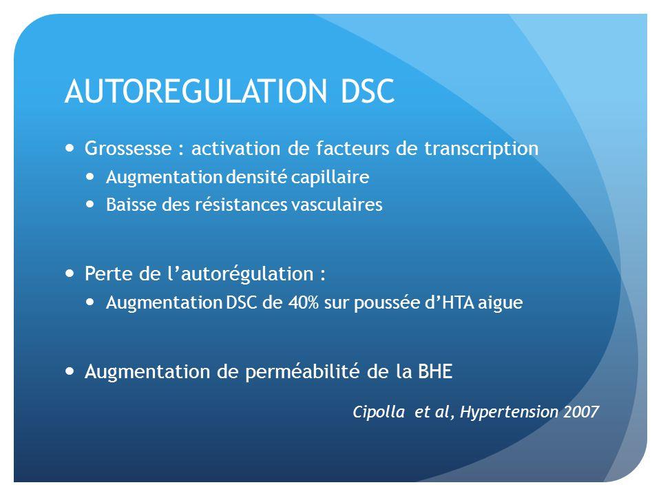 AUTOREGULATION DSC Grossesse : activation de facteurs de transcription Augmentation densité capillaire Baisse des résistances vasculaires Perte de lautorégulation : Augmentation DSC de 40% sur poussée dHTA aigue Augmentation de perméabilité de la BHE Cipolla et al, Hypertension 2007