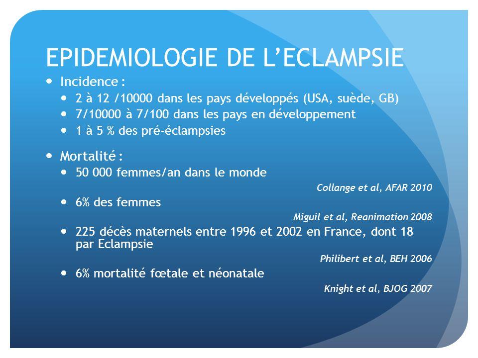 EPIDEMIOLOGIE DE LECLAMPSIE Incidence : 2 à 12 /10000 dans les pays développés (USA, suède, GB) 7/10000 à 7/100 dans les pays en développement 1 à 5 % des pré-éclampsies Mortalité : 50 000 femmes/an dans le monde Collange et al, AFAR 2010 6% des femmes Miguil et al, Reanimation 2008 225 décès maternels entre 1996 et 2002 en France, dont 18 par Eclampsie Philibert et al, BEH 2006 6% mortalité fœtale et néonatale Knight et al, BJOG 2007