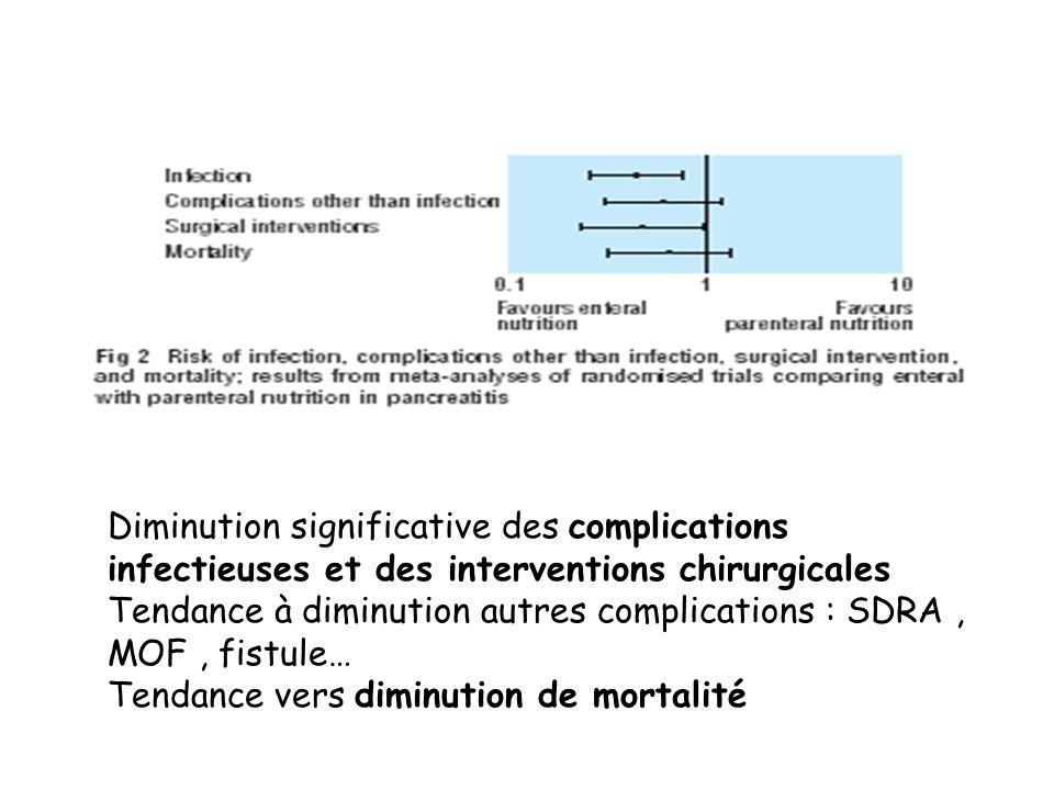 Diminution significative des complications infectieuses et des interventions chirurgicales Tendance à diminution autres complications : SDRA, MOF, fistule… Tendance vers diminution de mortalité