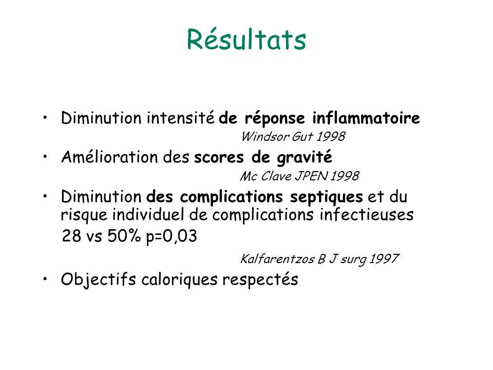 Résultats Diminution intensité de réponse inflammatoire Windsor Gut 1998 Amélioration des scores de gravité Mc Clave JPEN 1998 Diminution des complications septiques et du risque individuel de complications infectieuses 28 vs 50% p=0,03 Kalfarentzos B J surg 1997 Objectifs caloriques respectés