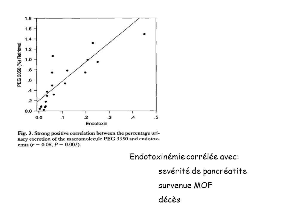 Endotoxinémie corrélée avec: sevérité de pancréatite survenue MOF décès
