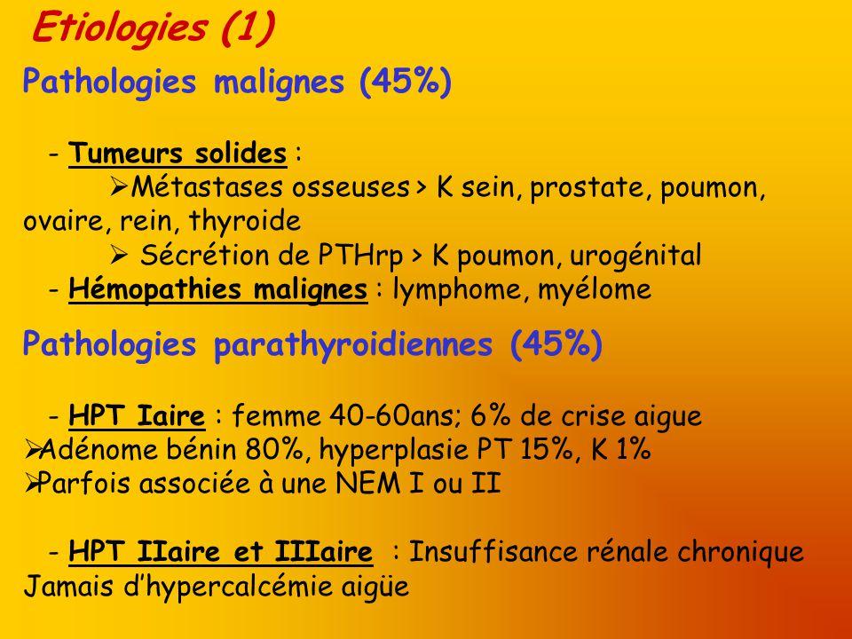 Etiologies (1) Pathologies malignes (45%) - Tumeurs solides : Métastases osseuses > K sein, prostate, poumon, ovaire, rein, thyroide Sécrétion de PTHr