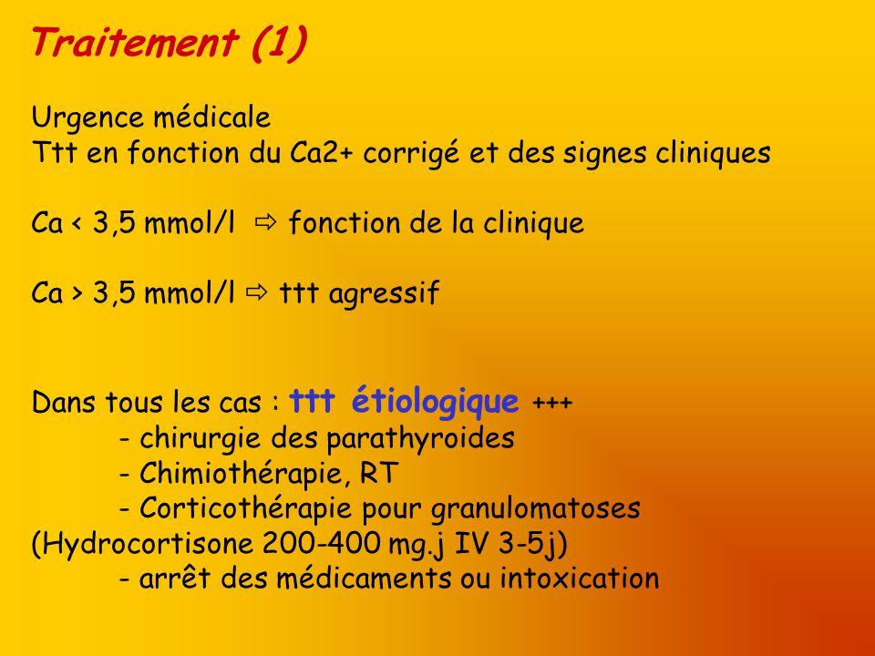 Traitement (1) Urgence médicale Ttt en fonction du Ca2+ corrigé et des signes cliniques Ca < 3,5 mmol/l fonction de la clinique Ca > 3,5 mmol/l ttt ag