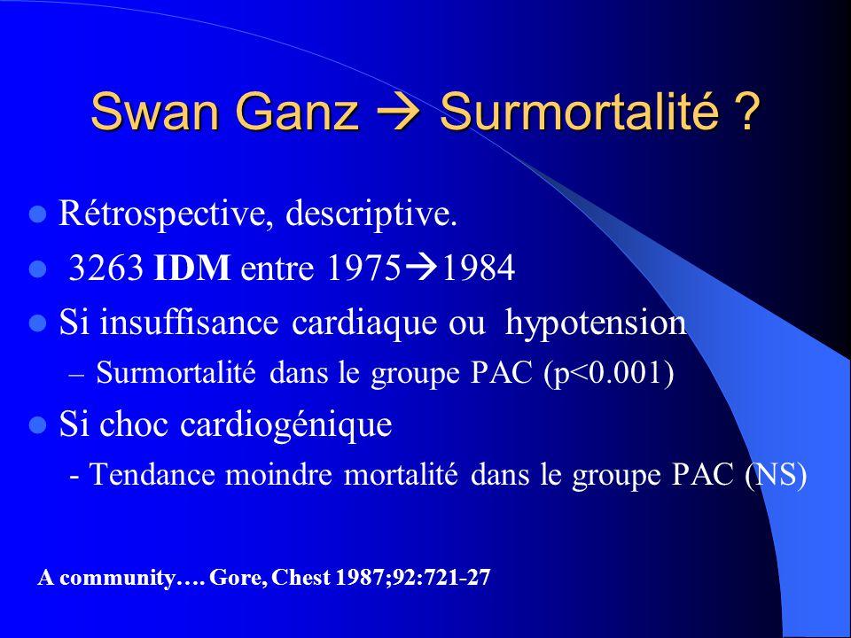 Swan Ganz Surmortalité ? Rétrospective, descriptive. 3263 IDM entre 1975 1984 Si insuffisance cardiaque ou hypotension – Surmortalité dans le groupe P