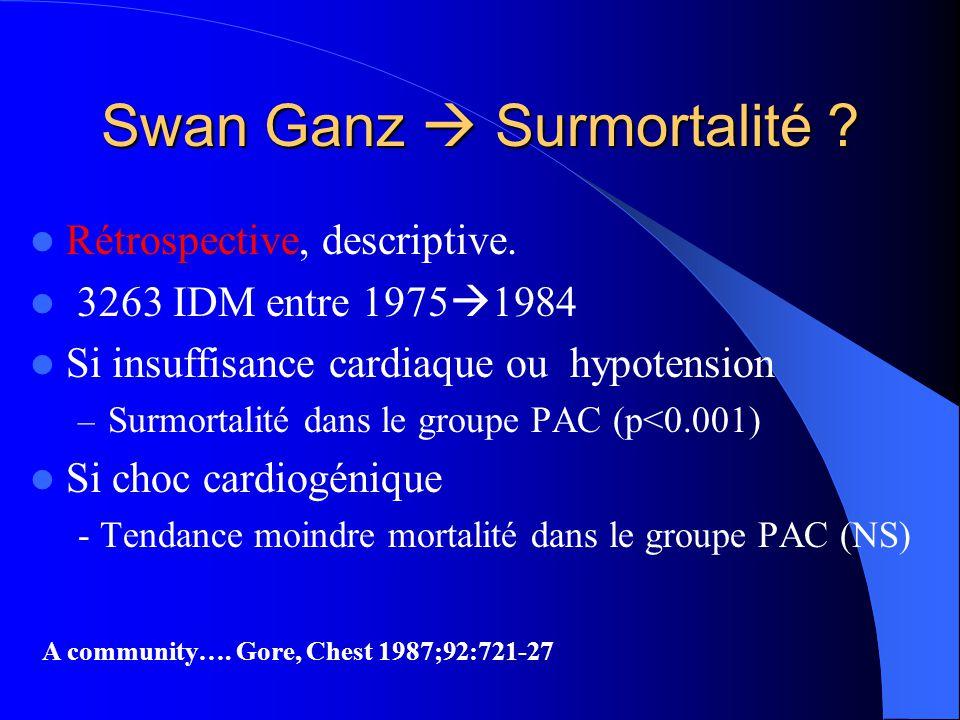 Rétrospective, descriptive. 3263 IDM entre 1975 1984 Si insuffisance cardiaque ou hypotension – Surmortalité dans le groupe PAC (p<0.001) Si choc card