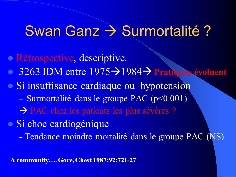 Rétrospective, descriptive. 3263 IDM entre 1975 1984 Pratiques évoluent Si insuffisance cardiaque ou hypotension – Surmortalité dans le groupe PAC (p<