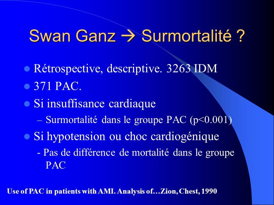 Rétrospective, descriptive. 3263 IDM 371 PAC. Si insuffisance cardiaque – Surmortalité dans le groupe PAC (p<0.001) Si hypotension ou choc cardiogéniq