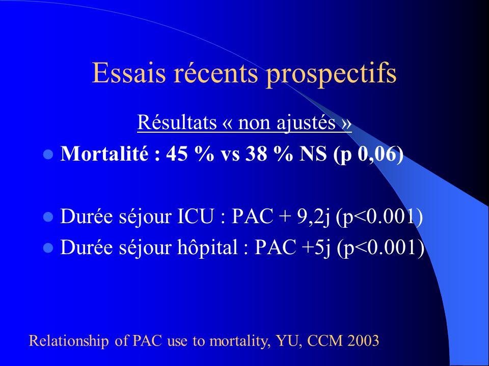 Résultats « non ajustés » Mortalité : 45 % vs 38 % NS (p 0,06) Durée séjour ICU : PAC + 9,2j (p<0.001) Durée séjour hôpital : PAC +5j (p<0.001) Relati