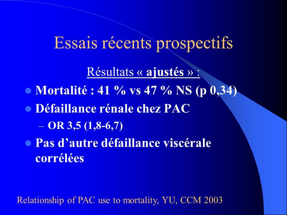 Résultats « ajustés » : Mortalité : 41 % vs 47 % NS (p 0,34) Défaillance rénale chez PAC – OR 3,5 (1,8-6,7) Pas dautre défaillance viscérale corrélées