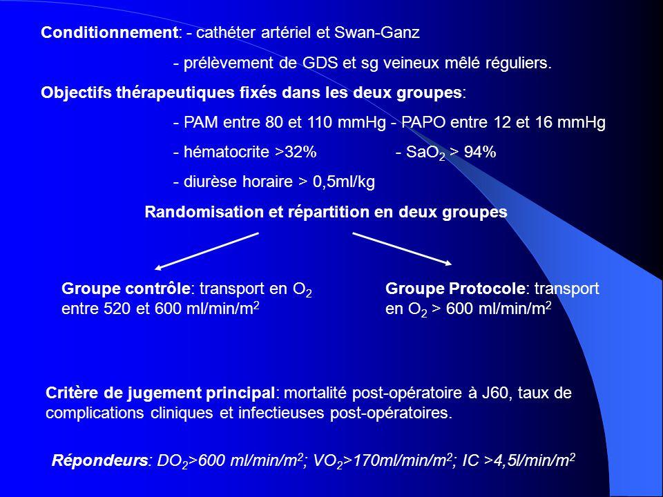 Conditionnement: - cathéter artériel et Swan-Ganz - prélèvement de GDS et sg veineux mêlé réguliers. Objectifs thérapeutiques fixés dans les deux grou